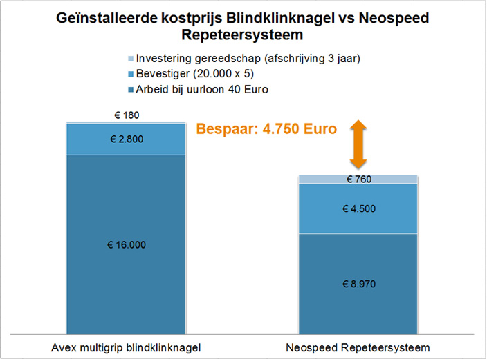 Neospeed blindklinknagels