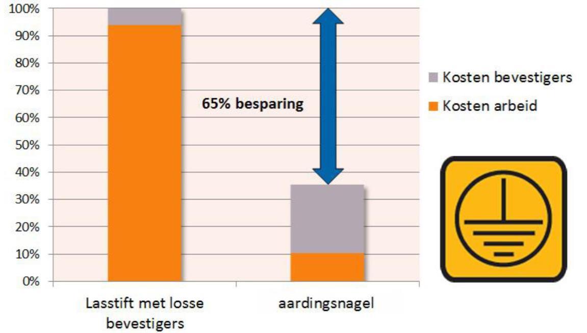 Kostenbesparing aardingsnagel