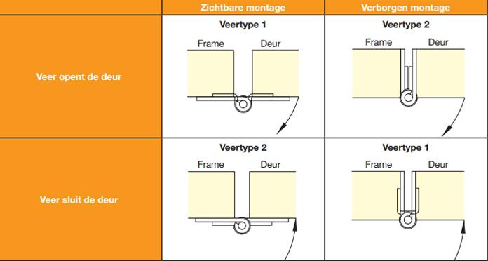 tabel montage